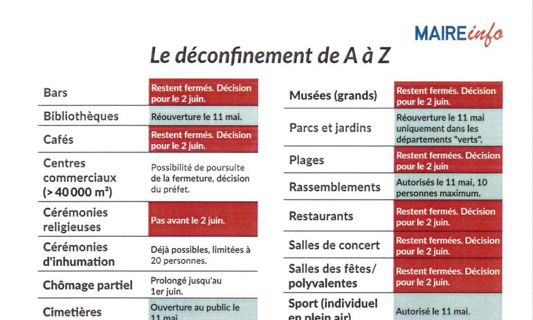 Dates sortie confinement (au 30 avril)